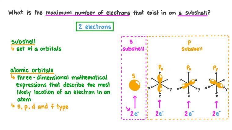 Déterminer le nombre maximal d'électrons dans une sous-couche s