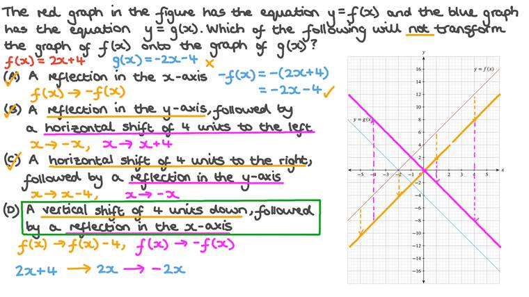 Transforming Functions Graphically and Algebraically