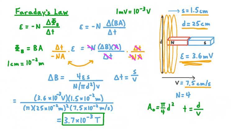 Détermination de la variation de l'intensité du champ magnétique qui induit une f.é.m. dans une bobine conductrice