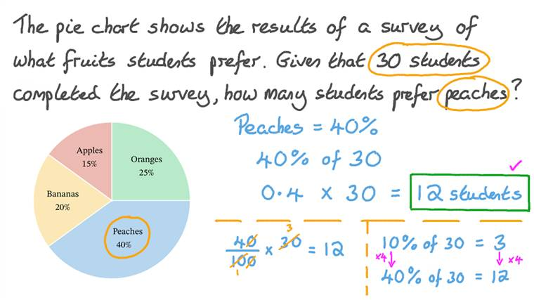 Finding the Percent of a Quantity with Simple Fractions and Integers