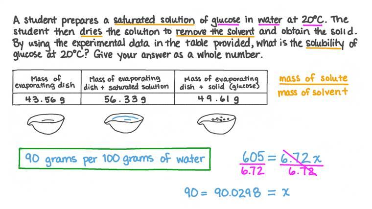 Calcul de la solubilité du glucose à partir de données expérimentales