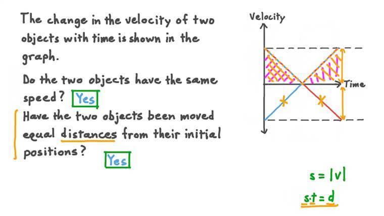 Comprendre un graphique vecteur vitesse-temps
