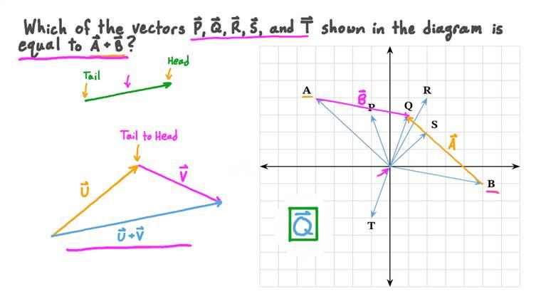 Additionner deux vecteurs graphiquement