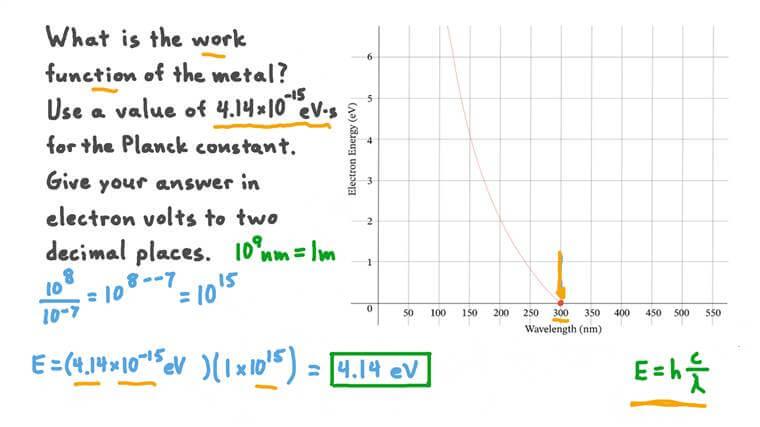 Déterminer le travail de sortie en utilisant un graphique de l'énergie des électrons par rapport à la longueur d'onde des photons