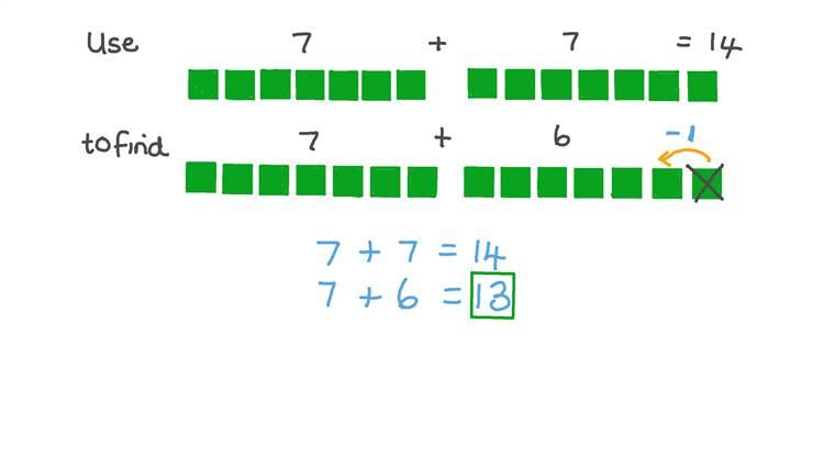 Restar una unidad al doble de un número como una estrategia para sumar