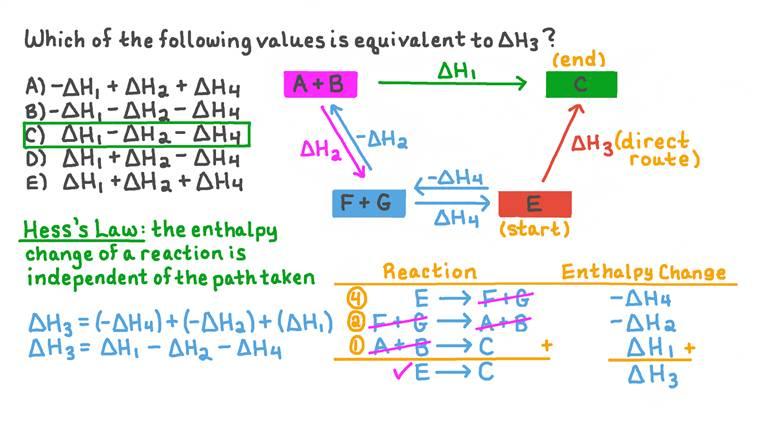 Utilisation de la loi de Hess pour déterminer la variation d'enthalpie équivalente
