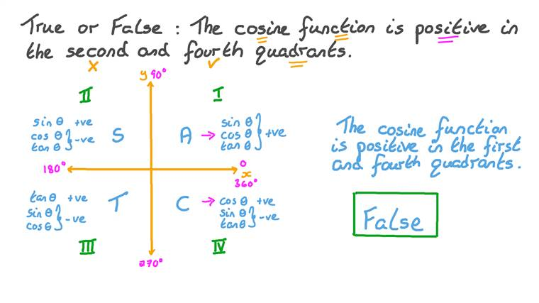 Identifying the Quadrants in which the Cosine Function is Positive or Negative
