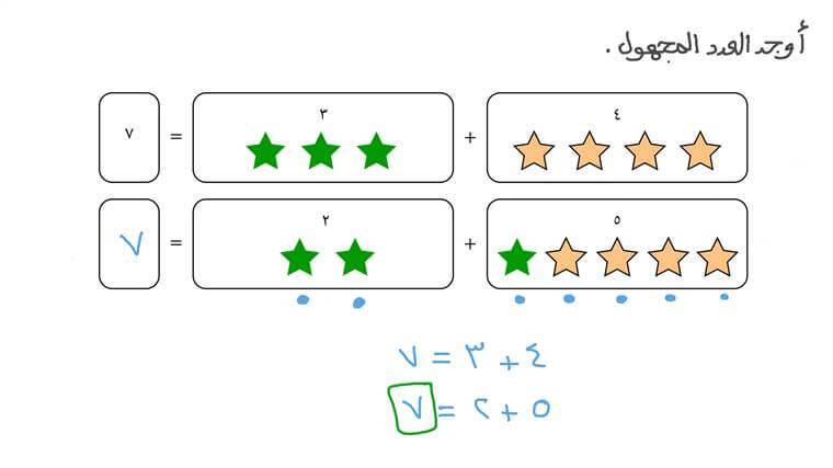 استخدام العناصر لتفكيك الأعداد حتى العدد ١٠ بأكثر من طريقة