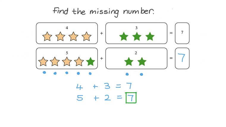 Usar objetos para descomponer números hasta 10 en más de una forma