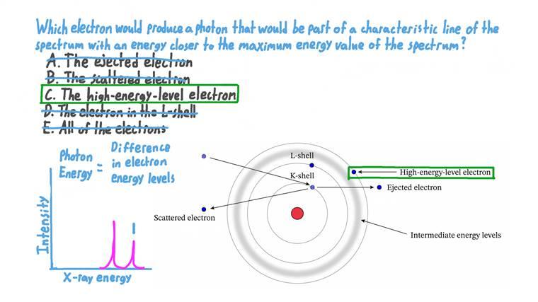 Identifier comment est obtenu une raie caractéristique pour un spectre de rayons X