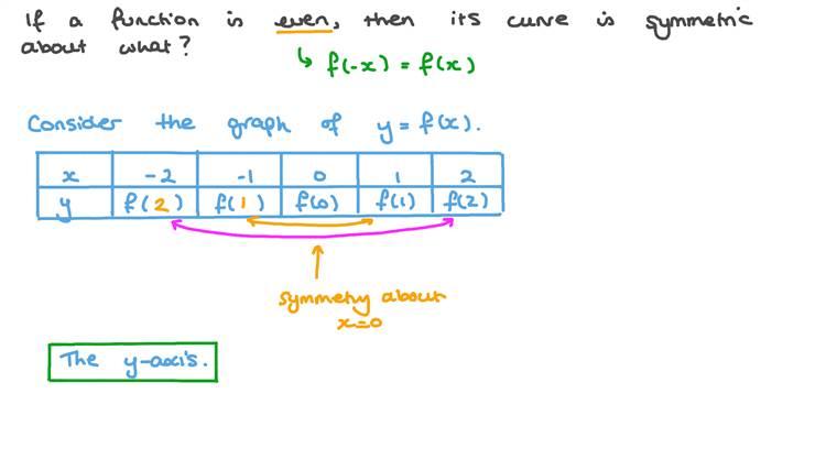 Understanding Parity of Functions