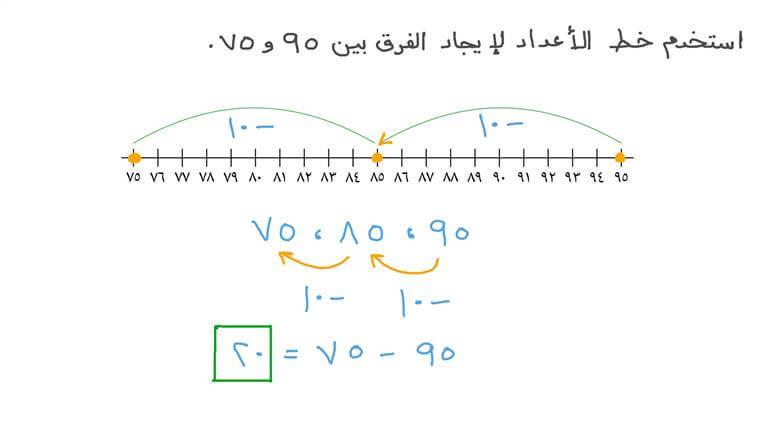 إيجاد الفرق بين عددين مكونين من رقمين باستخدام خط الأعداد