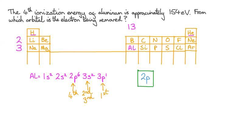 Corrélation entre l'énergie d'ionisation et la configuration électronique de l'aluminium