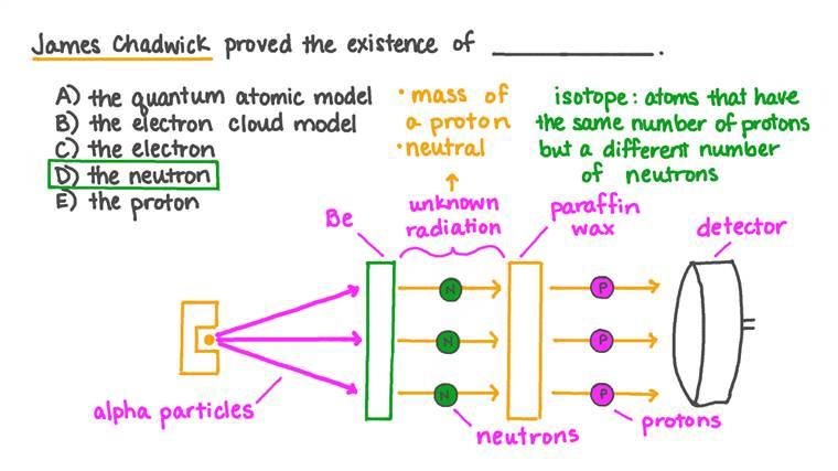 Identifier l'avancée de la théorie atomique prouvée par James Chadwick