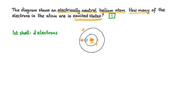 Identifier les électrons dans des états excités à partir de diagrammes