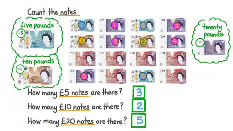Recognizing Value of All the Notes Used in the UK