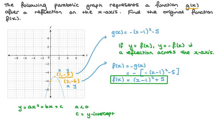 Finding the Equation of a Function After a Reflection