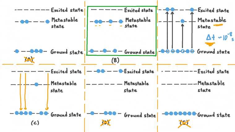 Comprendre les transitions électroniques dans un laser à trois niveaux