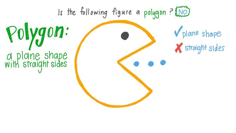 Identifier des polygones