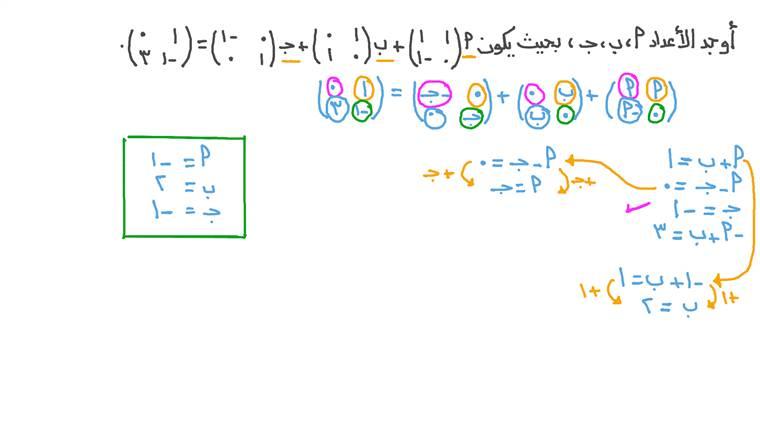 استخدام ضرب المصفوفات في عدد ثابت وجمعها لإيجاد العناصر المجهولة في مصفوفات متساوية