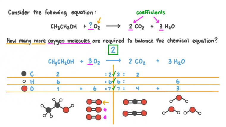 Determining the Number of Additional Oxygen Molecules Needed to Balance an Equation