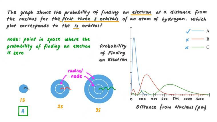 Identifier la fonction de probabilité de distribution de l'orbitale atomique 1s