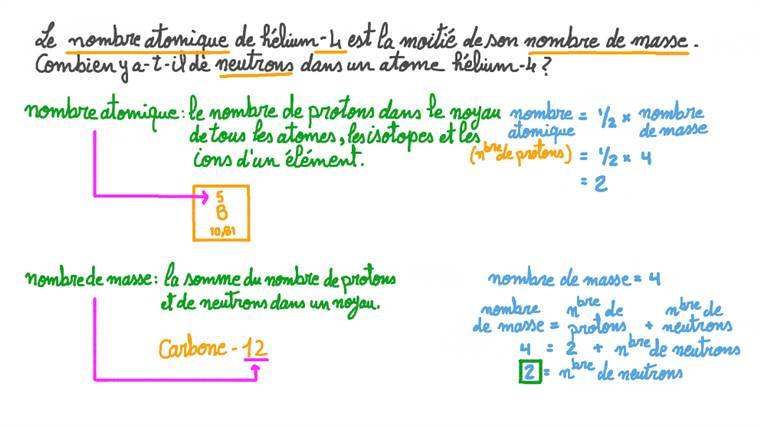 Calcul du numéro atomique à partir d'une expression algébrique en fonction du nombre de masses et déduction du nombre de neutrons