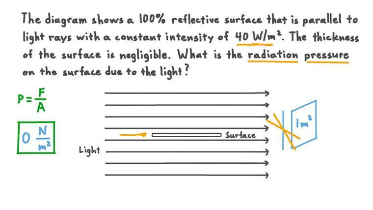 Détermination de la pression de rayonnement sur une surface parallèle aux rayons entrants de la lumière
