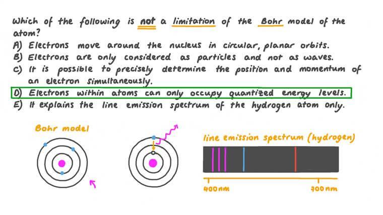 Identifier quel énoncé n'est pas une des limites du modèle de Bohr de l'atome