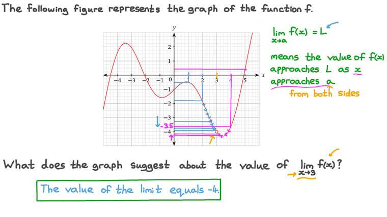 Finding the Value of a Limit from a Graph