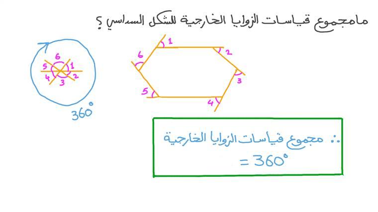 مجموع قياسات الزوايا الخارجية للشكل السداسي
