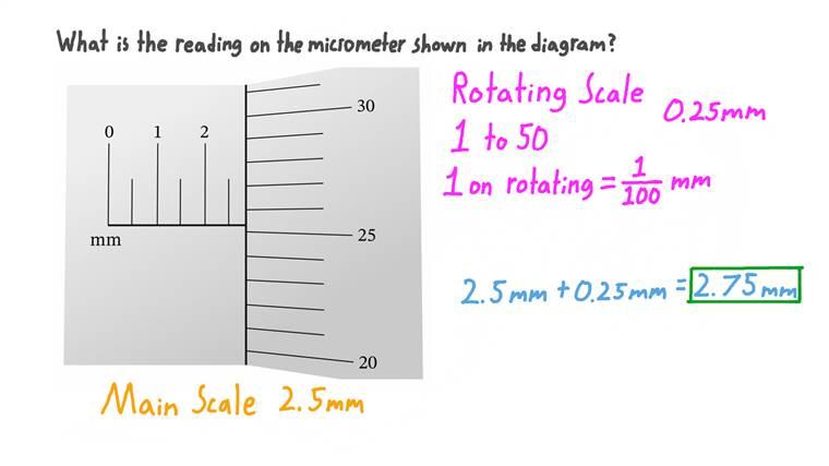 Mesurer une longueur à l'aide d'un micromètre