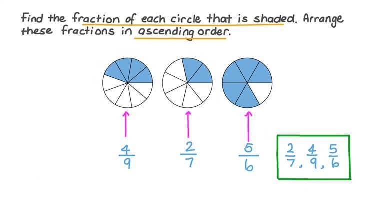 Arranging Given Fractions in Ascending Order Using Visual Fraction Models