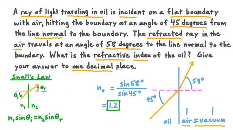 Calcul de l'indice de réfraction d'un matériau à partir des angles d'incidence et de réfraction