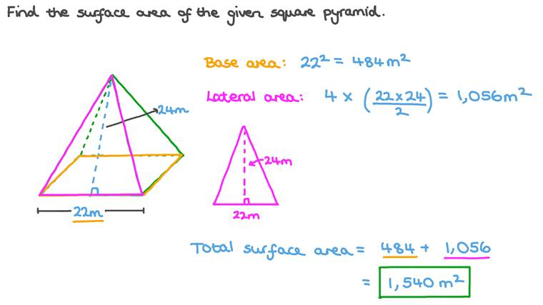 Finding the Total Surface Area of a Pyramid