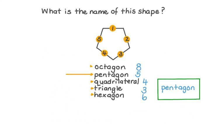 Naming a Given Shape