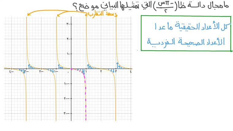 معرفة سمات الدوال المثلثية باستخدام التمثيلات البيانية