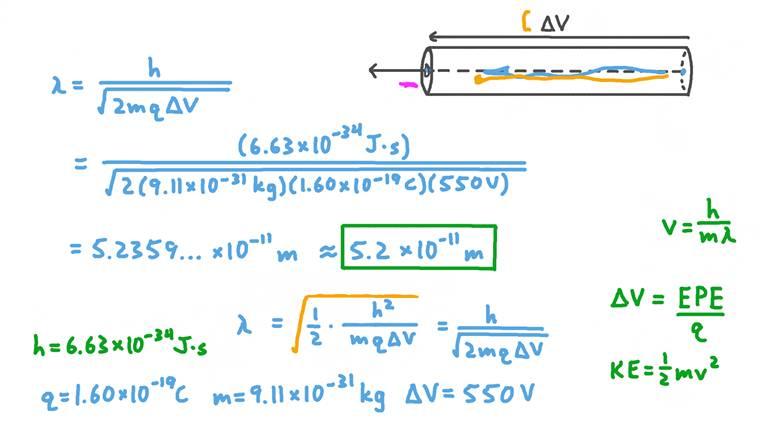Détermination de la longueur d'onde des électrons sortant d'un accélérateur de particules