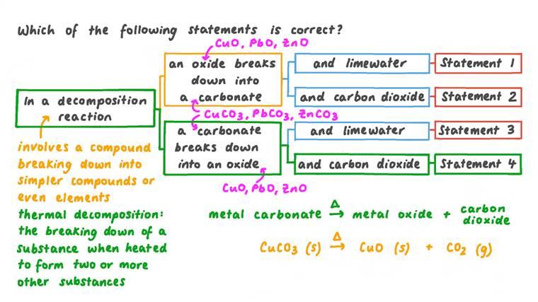 Utiliser des énoncés pour décrire une réaction de décomposition