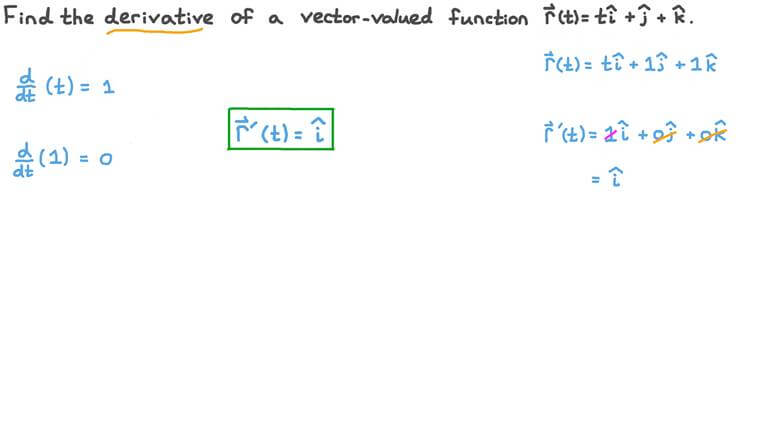 Determining the Derivative of a Vector-Valued Function