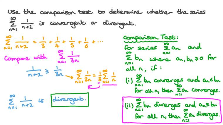 Determining Whether a Given Series Is Convergent or Divergent Using the Comparison Test