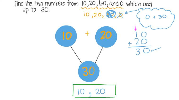 Hallar dos números sabiendo su suma