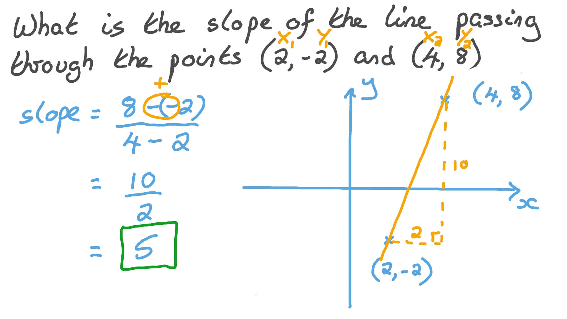 slope intercept form line passing through points calculator  Finding the Slope of a Line Passing through Two Points