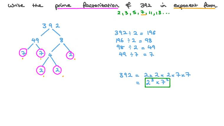 Finding the Prime Factorization of a Large Number