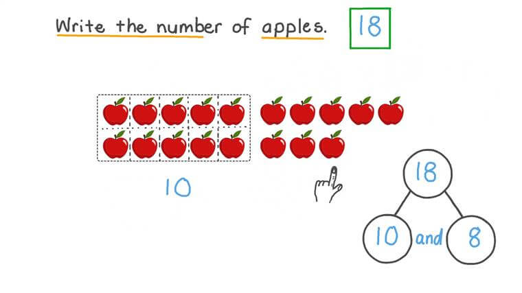 Reading and Writing Number 18 Using Sets