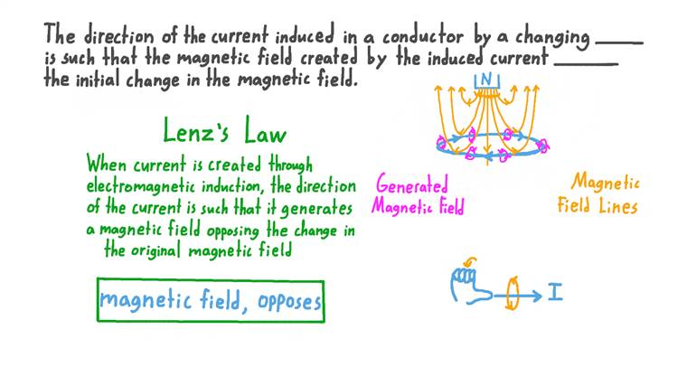 Understanding Lenz's Law