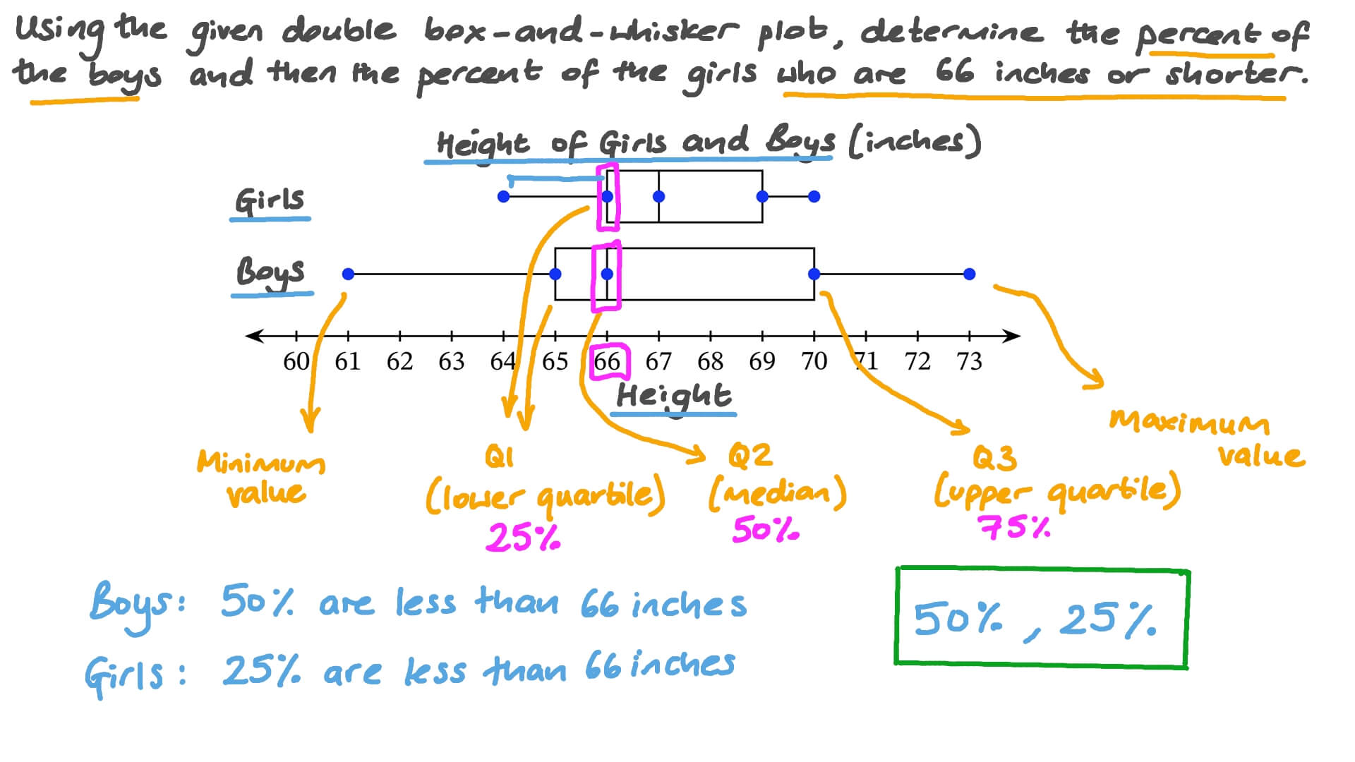 Question Video Reading Data From A Double Box And Whisker Plot